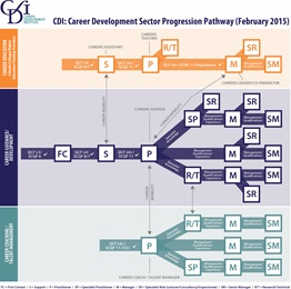Career development sector progression pathway using the pathway pathway malvernweather Image collections